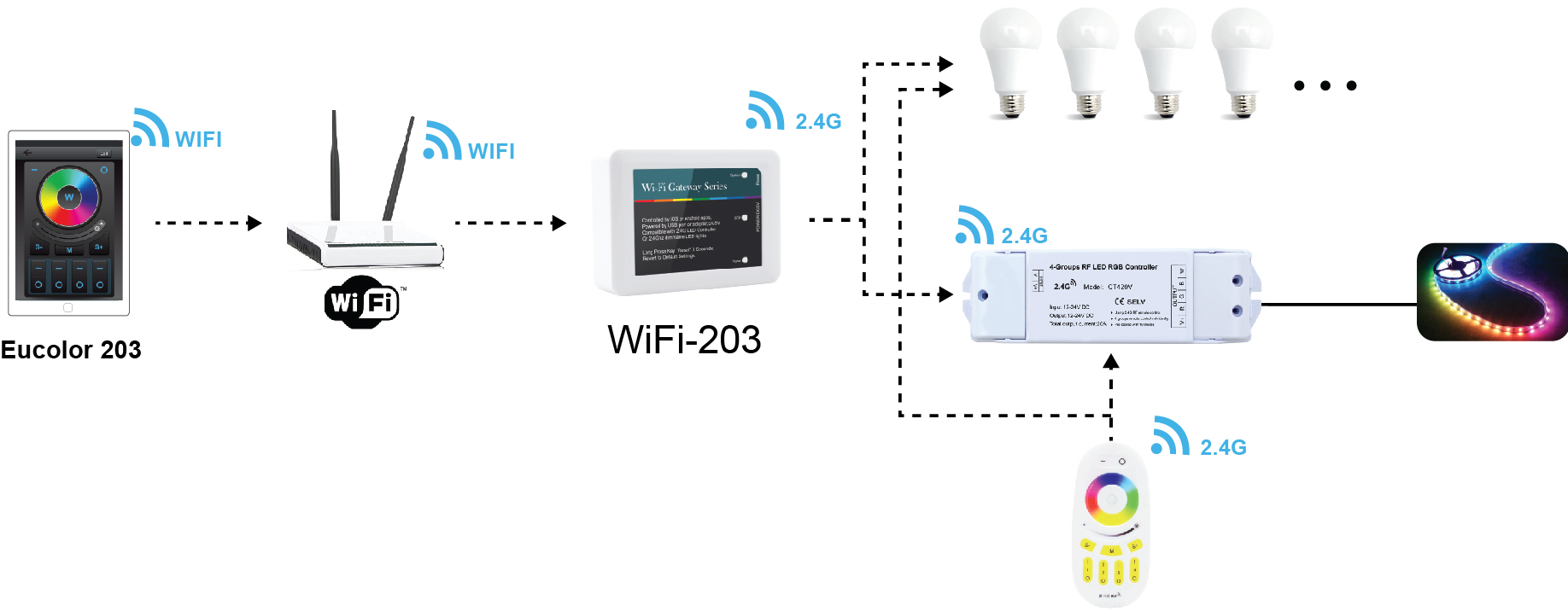 Wi-Fi to 2.4Ghz Gateway LED Controller