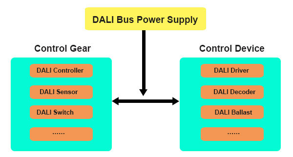 wiring diagram as well dali dimming wiring diagram on wiring ballast what dali is and how dali works wiring diagram as well dali dimming wiring diagram on wiring ballast